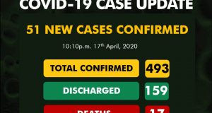 51 new cases of coronavirus. The highest number in 24 hours!